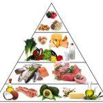 Enquête : Regime cetogene tableau aliment : regime cetogene pour cancer comparaison